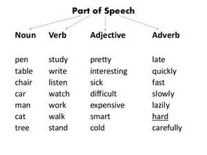 all worksheets 187 nouns verbs adjectives and adverbs