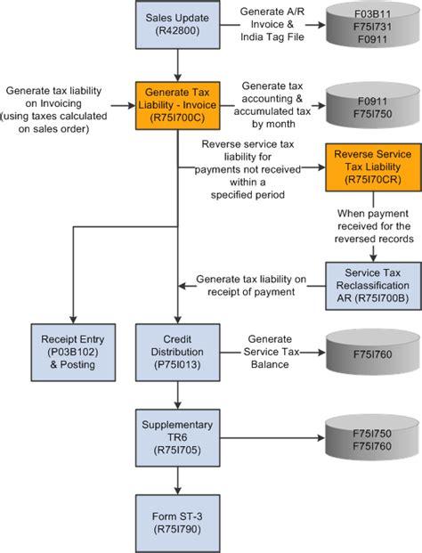 service ta understanding service tax