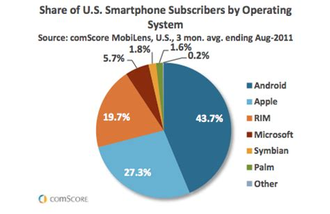 Android Versus Apple Market android has more market but apple s ios sends more