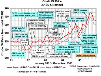 oil price history and analysis xiang sheng packing tape