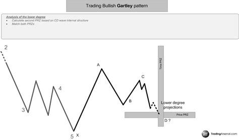 gartley pattern definition and market position harmonic gartley pattern confirmation methods combining