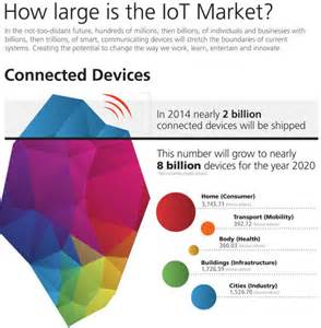 The Internet of Things (IoT)   What is it?   Focus