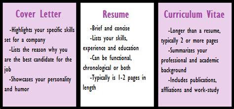 what is the difference between cv resume dr vidya
