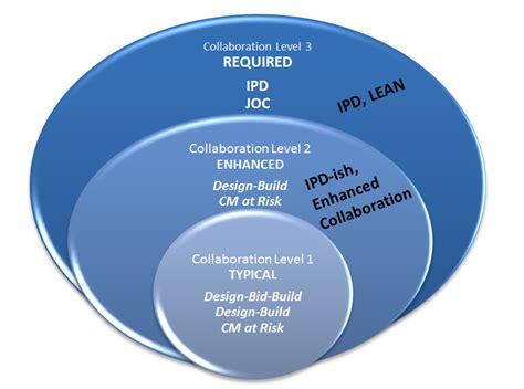 design collaboration meaning bim definition efficient construction project delivery