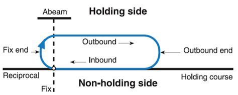 holding pattern phrase meaning holding patterns easypilot