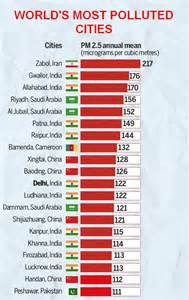 worlds most polluted countries 2016 nagas connect