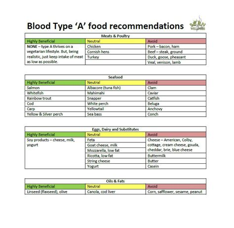 blood type diet for o a a simplified beginners approach to right for your blood type books 30 blood type diet charts printable tables template lab