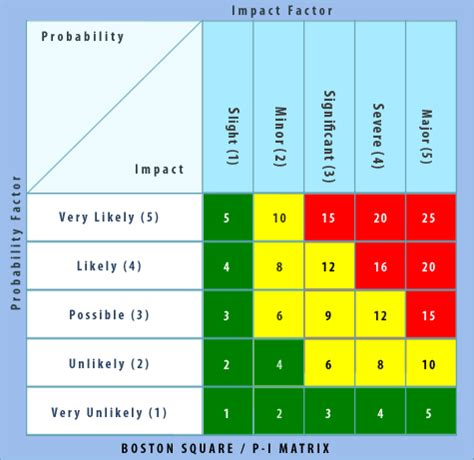 project risk modelling amp analysis milestone consulting