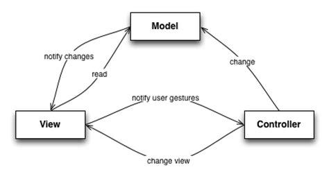 design pattern used in mvc tidalwave blog