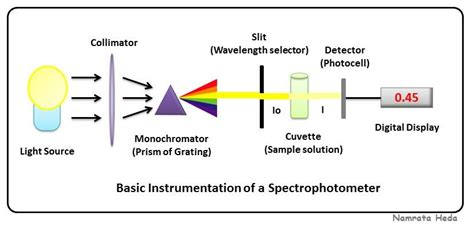 photometer diagram b for biology spectrophotometry principles