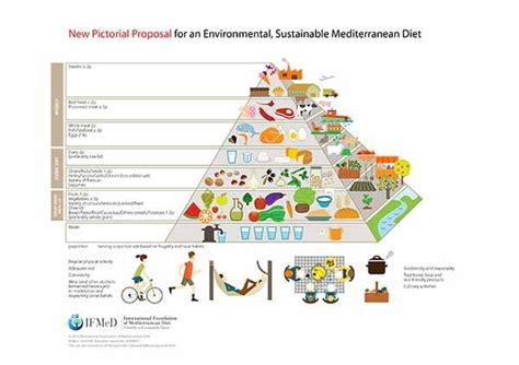 piramide alimentare cos 232 come funziona cibi e benefici