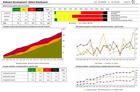 project dashboards templates project dashboard template xls version free software