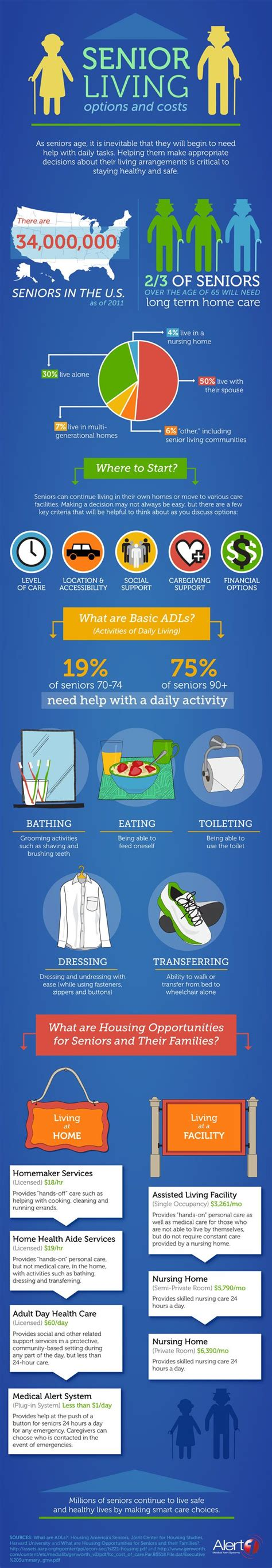 pinterest for elders 1000 images about charts graphics for caregivers on