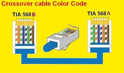 rj color code electrical wiring diagram coding color coding