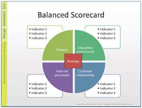 balanced scorecard templates classification bsc designer