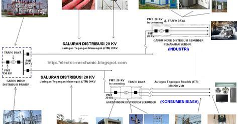 urutan daya listrik di indonesia