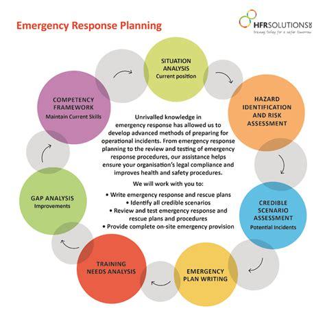 event response diagram event response diagram related keywords suggestions