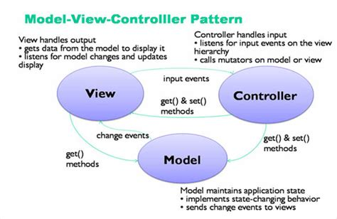 best mvc php framework model view controller mvc yii php framework best for