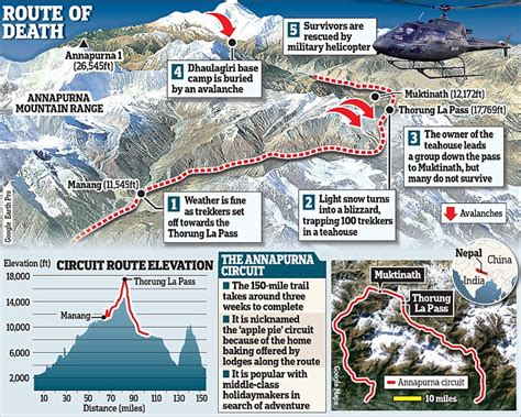 Worst Blizzard confusion over fate of british trekkers missing after