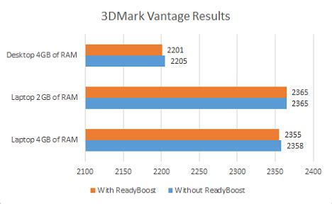does readyboost work? does it improve performance for