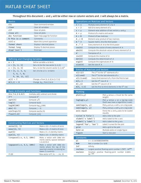 github tutorial cheat sheet github steventhornton matlab cheatsheet a cheatsheet