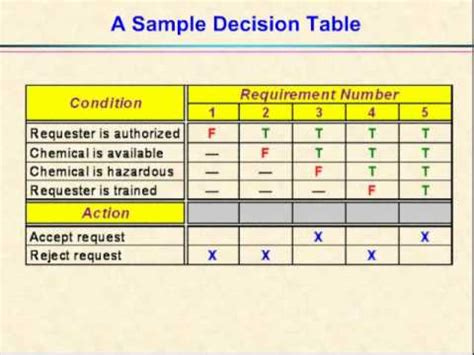 21 decision tables and decision trees