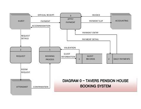 design online hotel reservation system diagram 0 booking hotel reservation system analysis