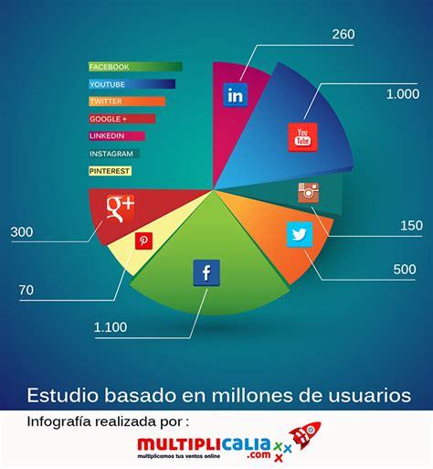 imagenes de las redes sociales mas populares las redes sociales m 225 s usadas