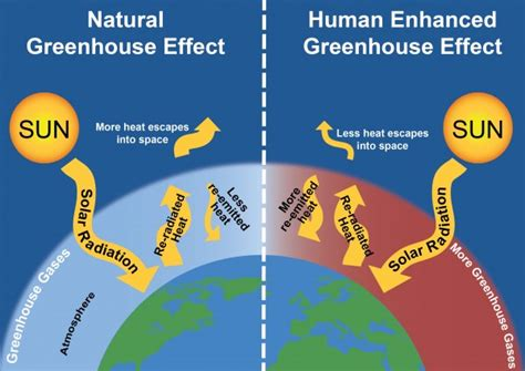 what is the greenhouse gas effect definition interesting climate change science and impacts factsheet center for