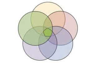 Venn Diagram 5 Circles Template prog is alive and well in the 21st century march 2013