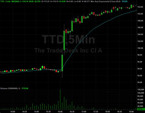the trade desk stock the trade desk ttd stock shares rocket after q2