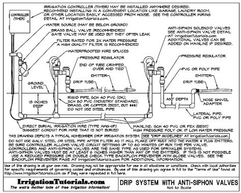 layout of drip irrigation system pdf 301 moved permanently