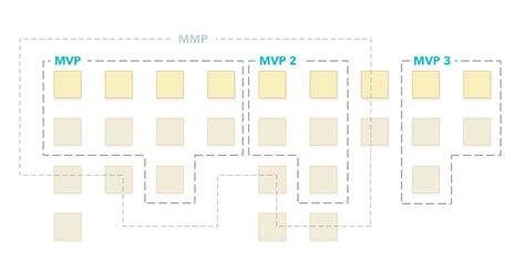 minimum viable product template minimum viable product template minimum viable product template new template powerpoint