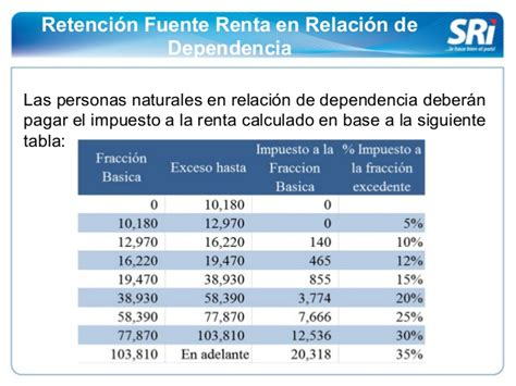 tabla de ingresos en relacion de dependencia grupo2aic2b junio 2015