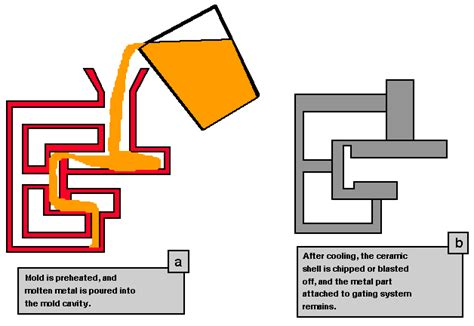 pattern making in casting process ppt chp 10 overview of the investment casting process