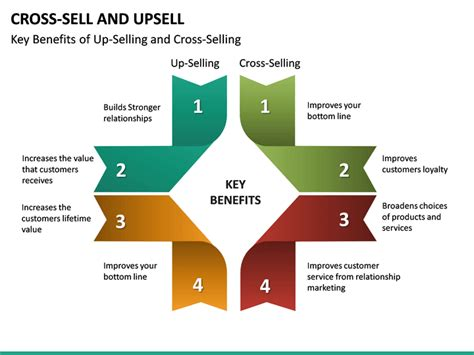 cross selling   selling powerpoint template sketchbubble