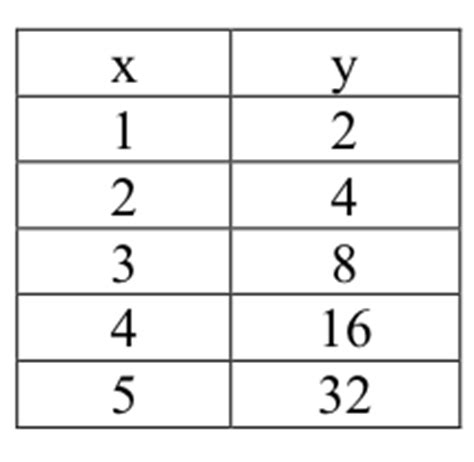 Exponential Table by Quia Parent Functions Tables Matchup