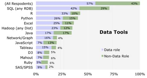 python for r users a data science approach books in data scientist survey r is the most used tool other