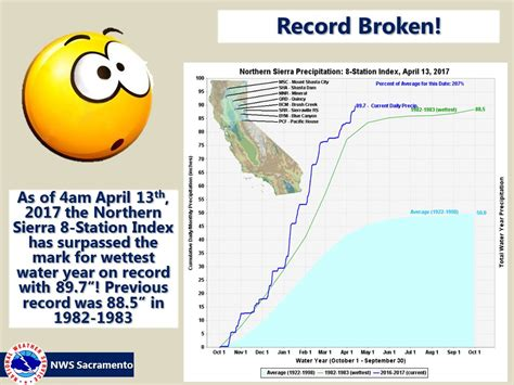 Record California Record California Snowfall Stunned Forecasters Age Now