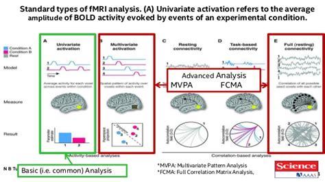 multivariate pattern classification analysis mvpa shown ted willke senior principal engineer intel labs at