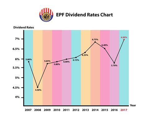 epf dividen announcement 2016 epf 2017 dividend everything that you need to know