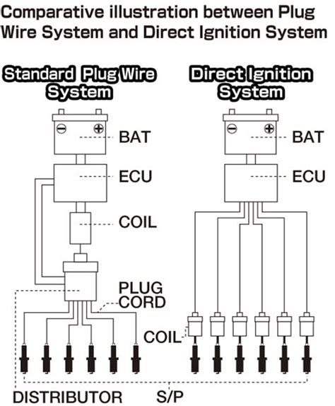I Andrion High Performance Ignition Enforcer For Direct Ignition splitfire direct ignition system sigma automotive