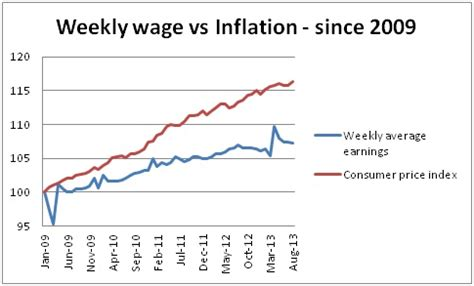 wage v salary real wages in the uk how inflation is impacting your salary