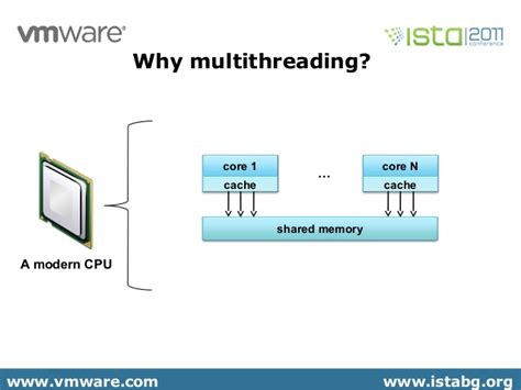 design multithreaded application java java multithreading diagram image collections how to