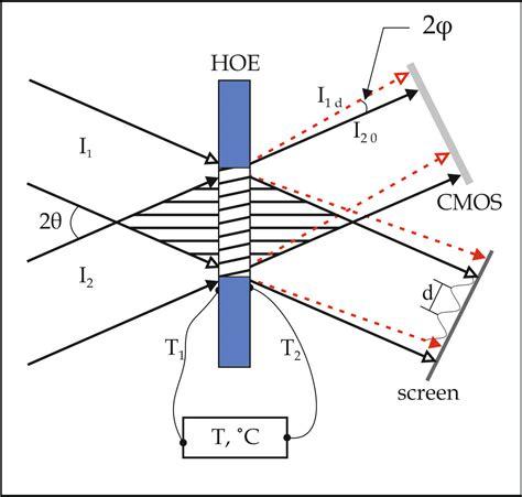 diagram of a hoe volume transmission hologram gratings basic properties