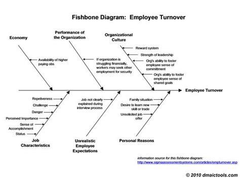 fishbone diagram tools 1000 ideas about ishikawa diagram on 5 whys