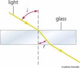 Is Light A Noun Refraction Dictionary Definition Refraction Defined