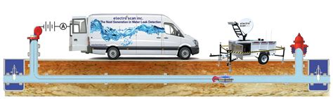 Fremont Plumbing by Water Leak Detection Fremont Ca Plumbing Contractor