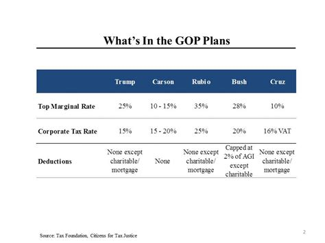 the cheap tax book for the gop tax a bunch of things that everyone should about the new books morning joe charts 2016 gop tax plans