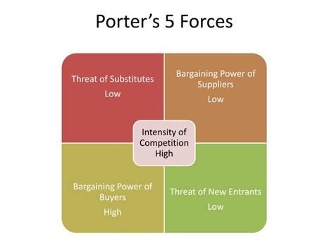 porter s 5 forces template ppt porter s 5 forces powerpoint presentation id 615385